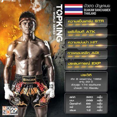Status นักมวยชิงแชมป์  Top King World Series ศึกมวยไทยระดับโลก