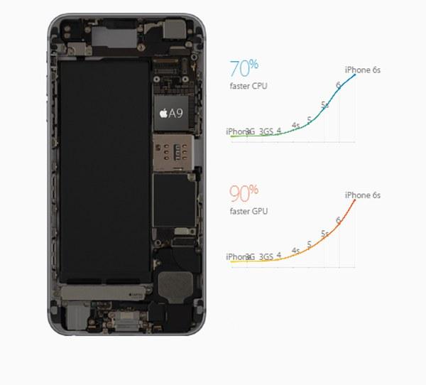 หน่วยประมวลผล iPhone 6s แบบใหม่ รุ่น A9